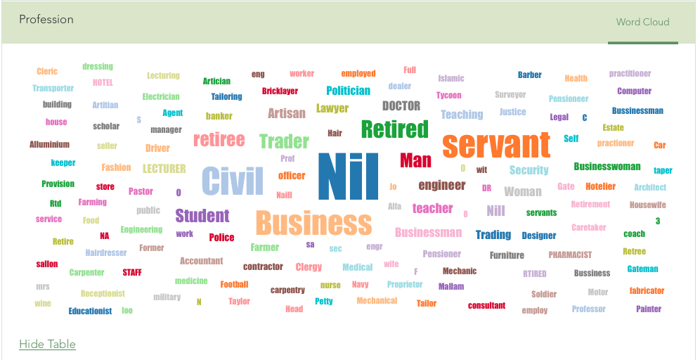 Word cloud visualization of a text field