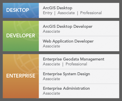 Esri technical certification domains and levels