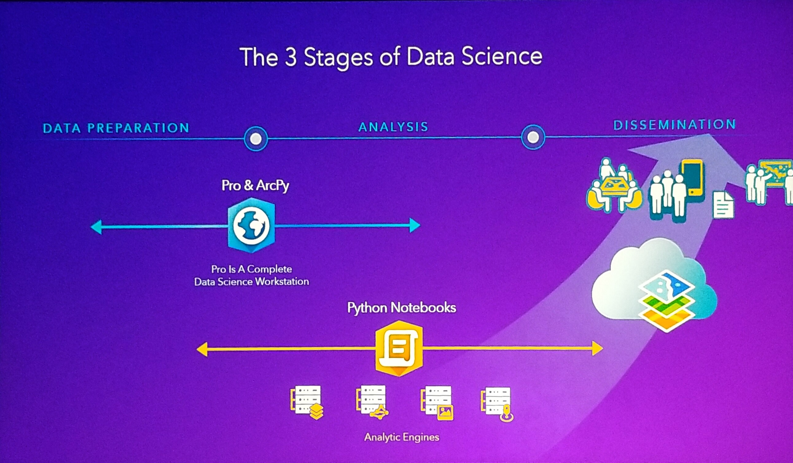 3 stages of data science