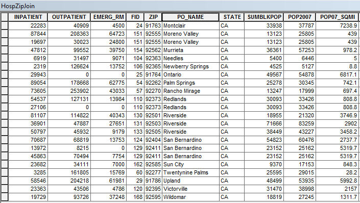 Attribute table of joined Hospitals and ZIP Codes layers