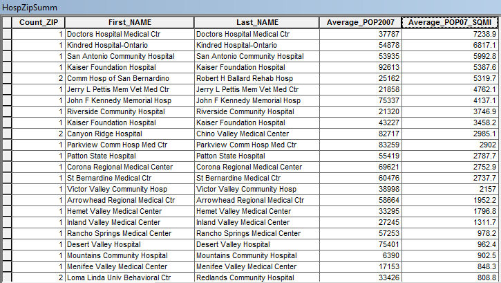 Summary table of hospitals and ZIP Codes