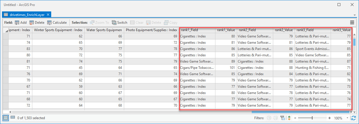 "A Screenshot of the output of the ""Rank Values Across Table"" tool"