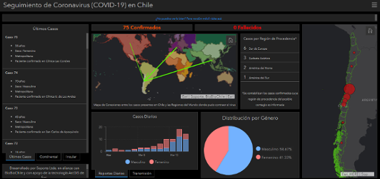 COVID-19 Operations Dashboard for ArcGIS for Chile