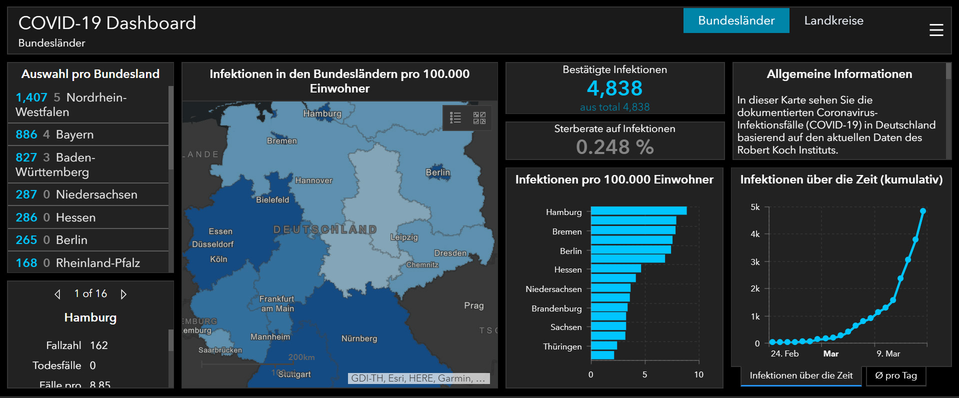 COVID-19 Operations Dashboard for ArcGIS for Germany