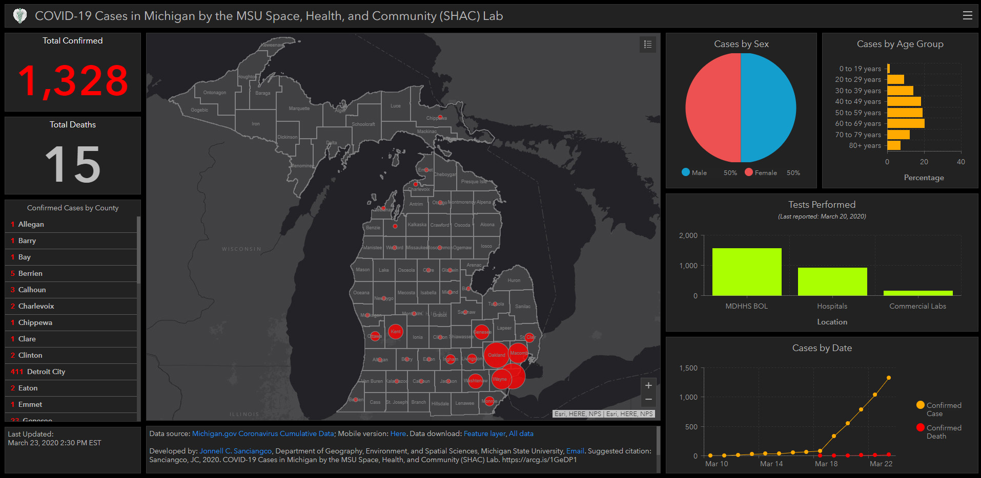 Coronavirus 2019 Dashboard for Michigan