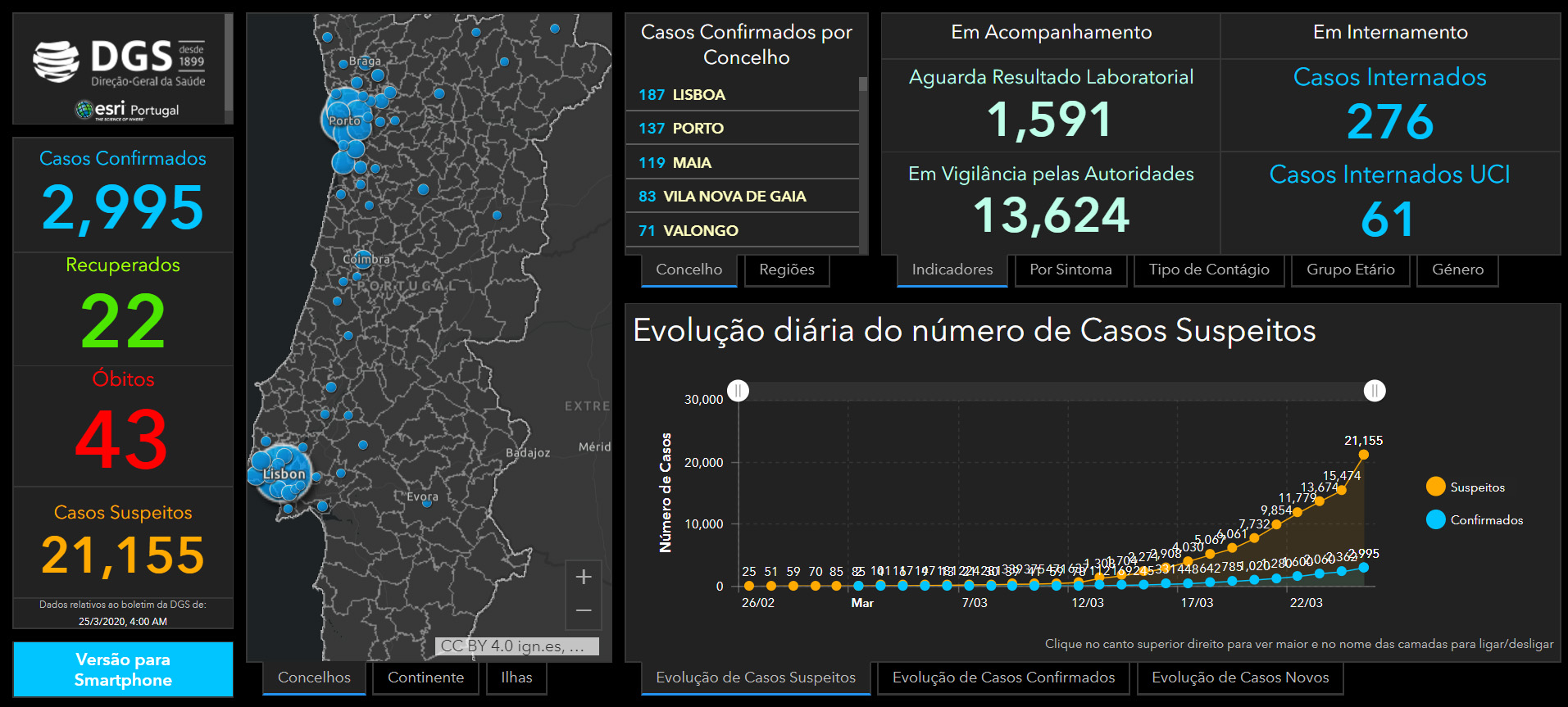 Esri Portugal COVD-19 Dashboard