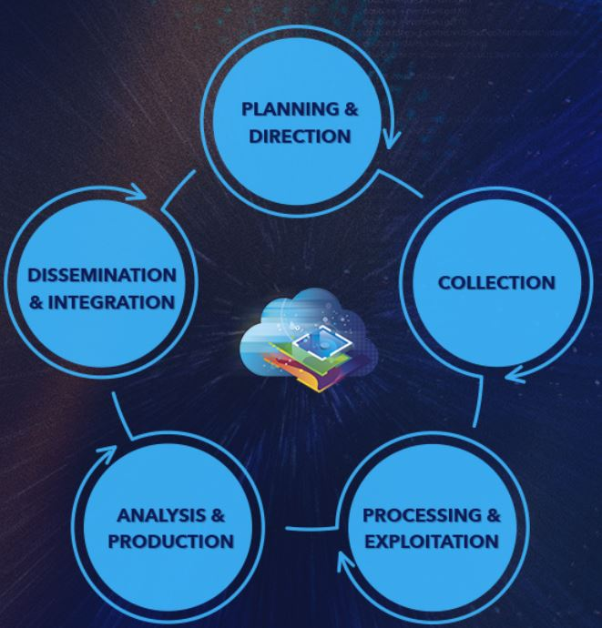 ArcGIS helps intelligence organizations integrate information at all phases of the intelligence cycle, from collection to dissemination.
