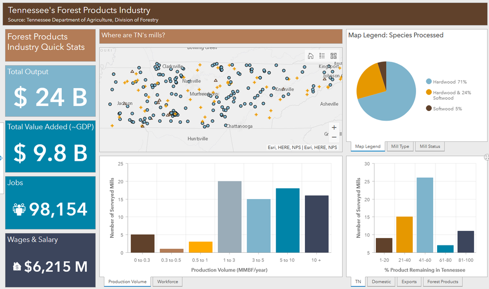 TN_ForestryProducts_dashboard.png
