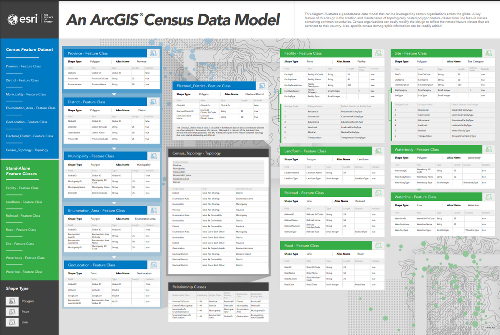 arcgis-census-data-model.png