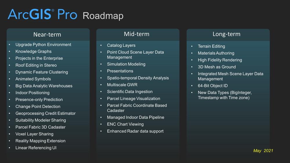 ArcGIS Pro Roadmap
