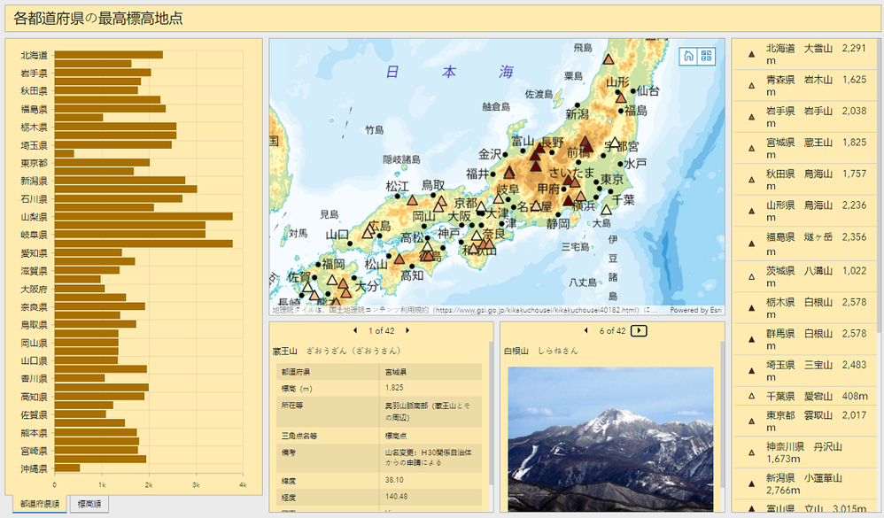 Highest altitude point in each prefecture in Japan dashboard s.png