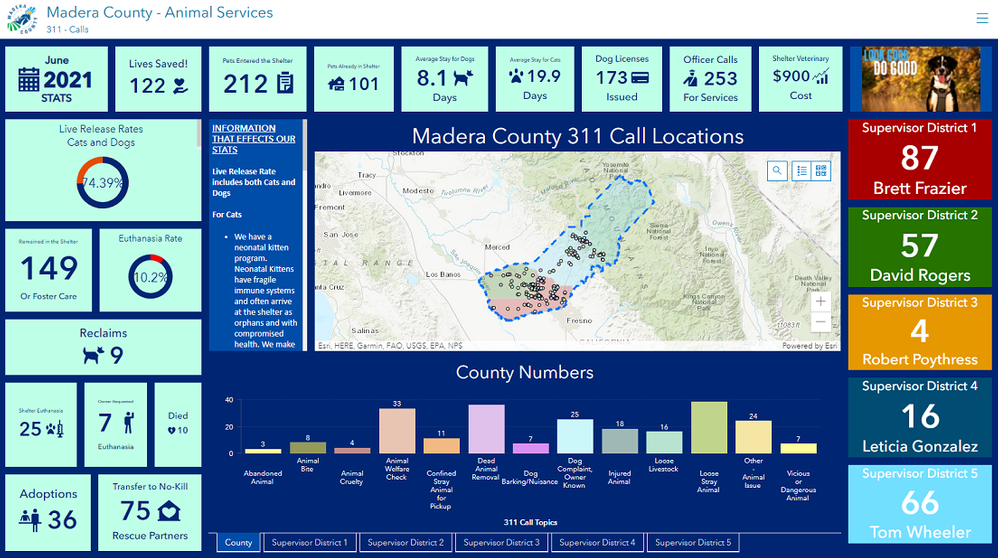 MaderaCountyAnimalServices_311_dashboard.png