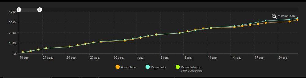 grafica de avance acumulado.JPG