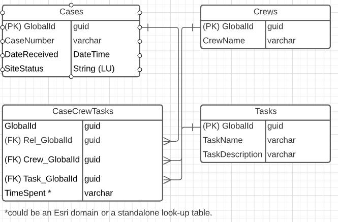 Simplified CaseCrewTasks ERD